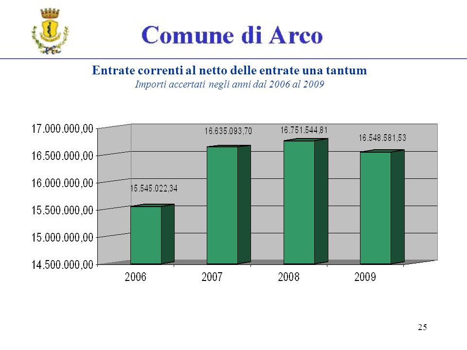 25 Entrate correnti al netto delle entrate una tantum Importi accertati negli anni dal 2006 al 2009