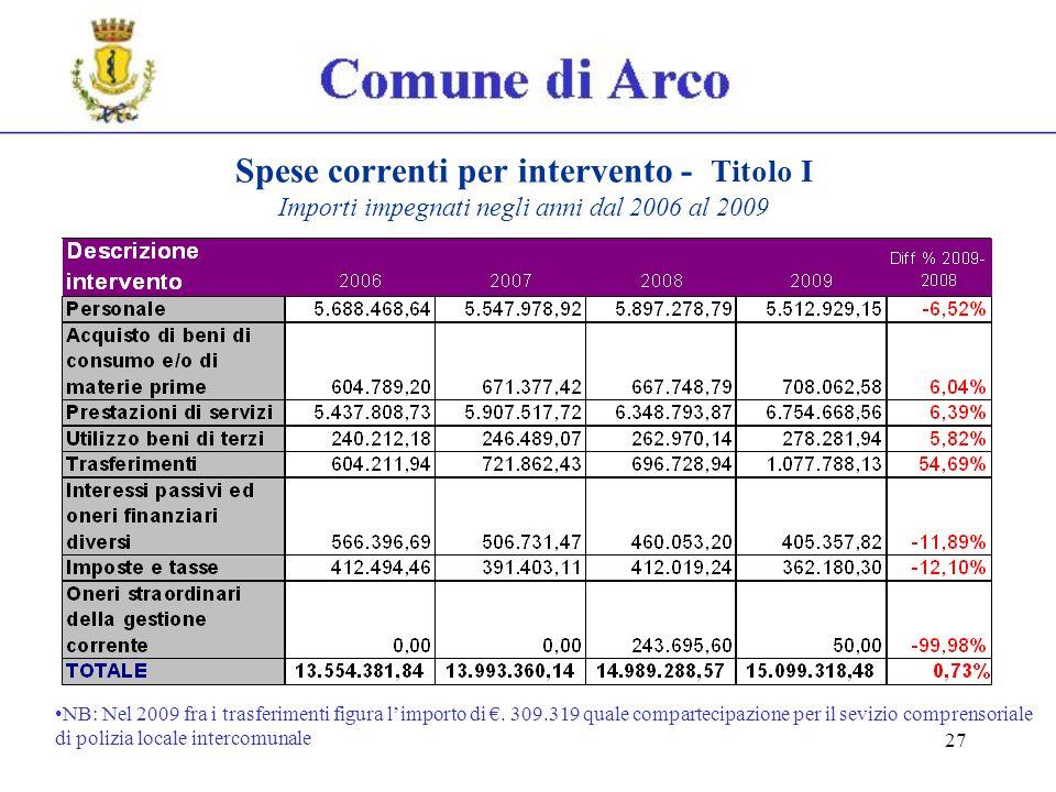 27 Spese correnti per intervento - Titolo I Importi impegnati negli anni dal 2006 al 2009 NB: Nel 2009 fra i trasferimenti figura limporto di.