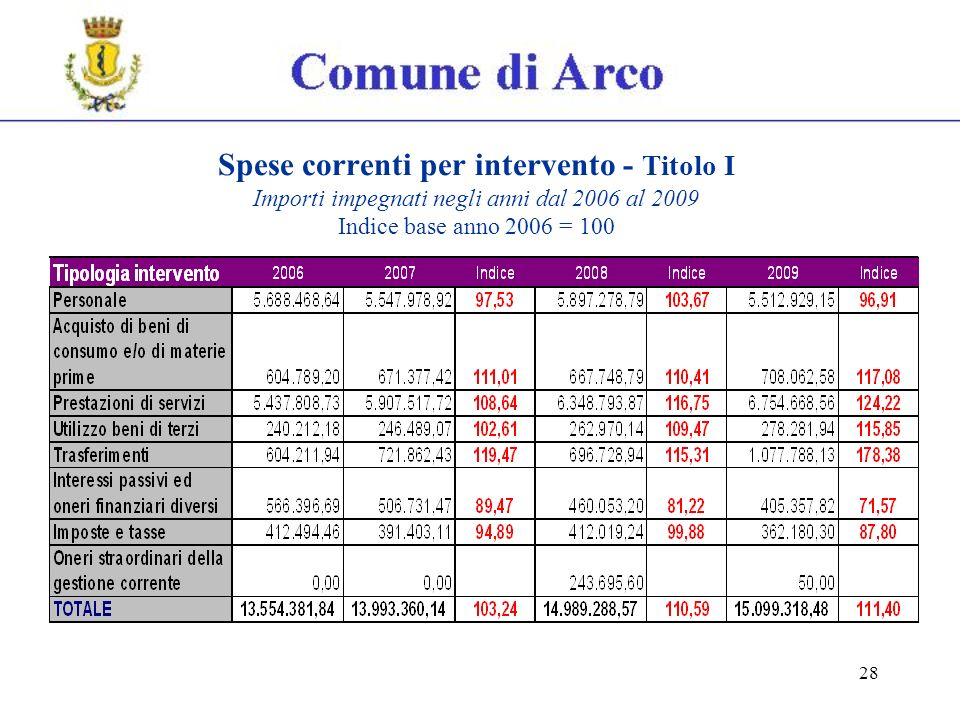 28 Spese correnti per intervento - Titolo I Importi impegnati negli anni dal 2006 al 2009 Indice base anno 2006 = 100