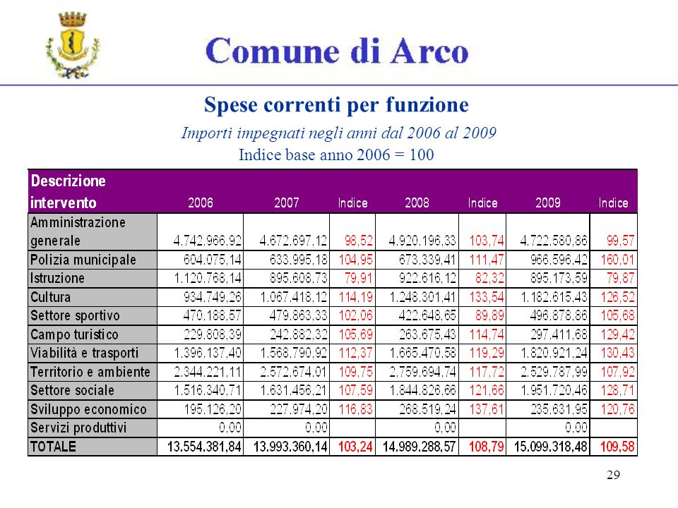 29 Spese correnti per funzione Importi impegnati negli anni dal 2006 al 2009 Indice base anno 2006 = 100