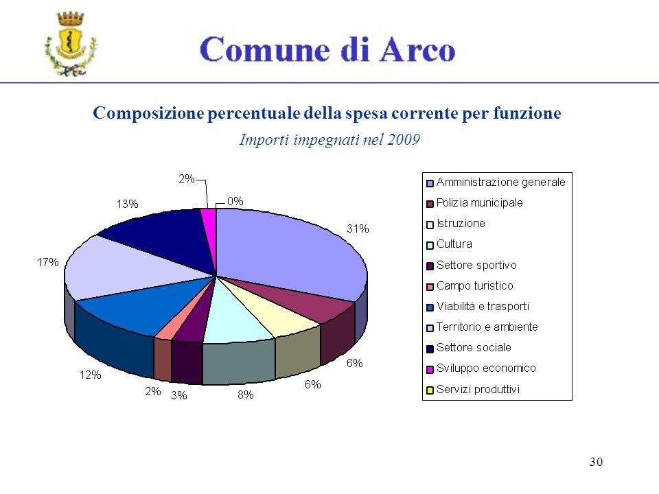 30 Composizione percentuale della spesa corrente per funzione Importi impegnati nel 2009