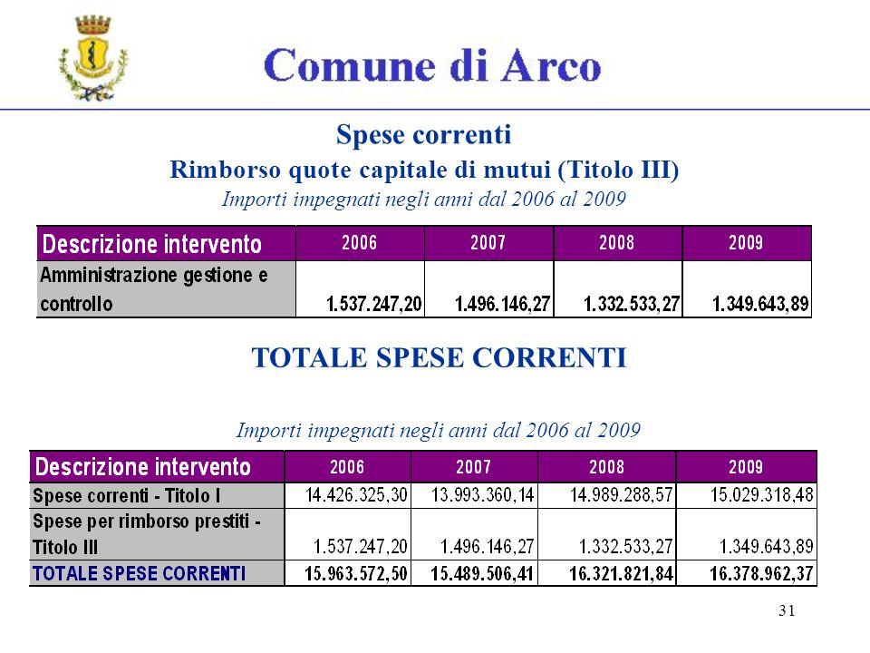 31 Spese correnti Rimborso quote capitale di mutui (Titolo III) Importi impegnati negli anni dal 2006 al 2009 TOTALE SPESE CORRENTI Importi impegnati negli anni dal 2006 al 2009
