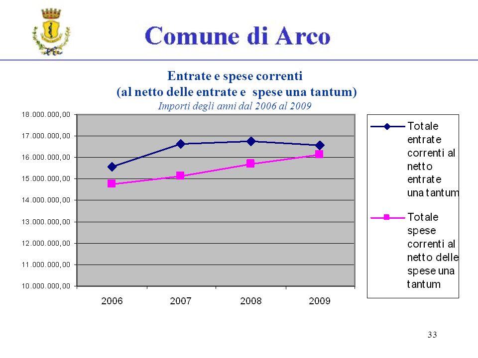 33 Entrate e spese correnti (al netto delle entrate e spese una tantum) Importi degli anni dal 2006 al 2009