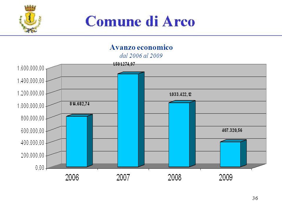 36 Avanzo economico dal 2006 al 2009