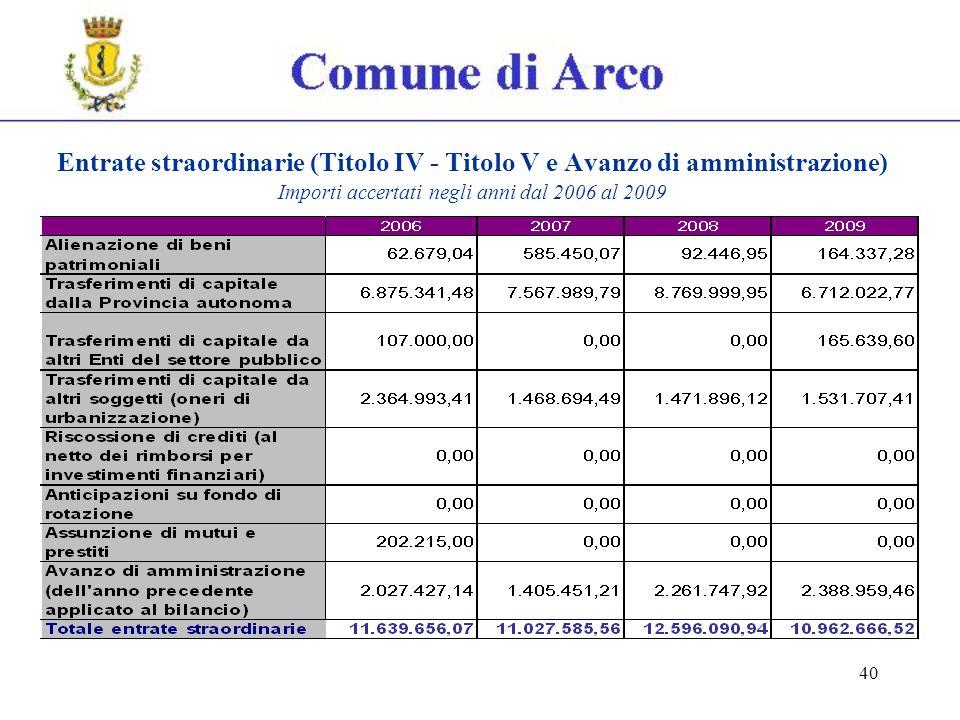 40 Entrate straordinarie (Titolo IV - Titolo V e Avanzo di amministrazione) Importi accertati negli anni dal 2006 al 2009