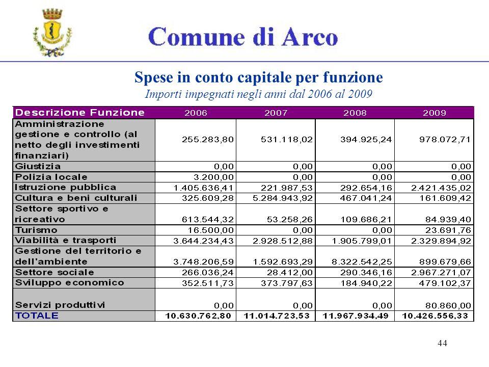 44 Spese in conto capitale per funzione Importi impegnati negli anni dal 2006 al 2009