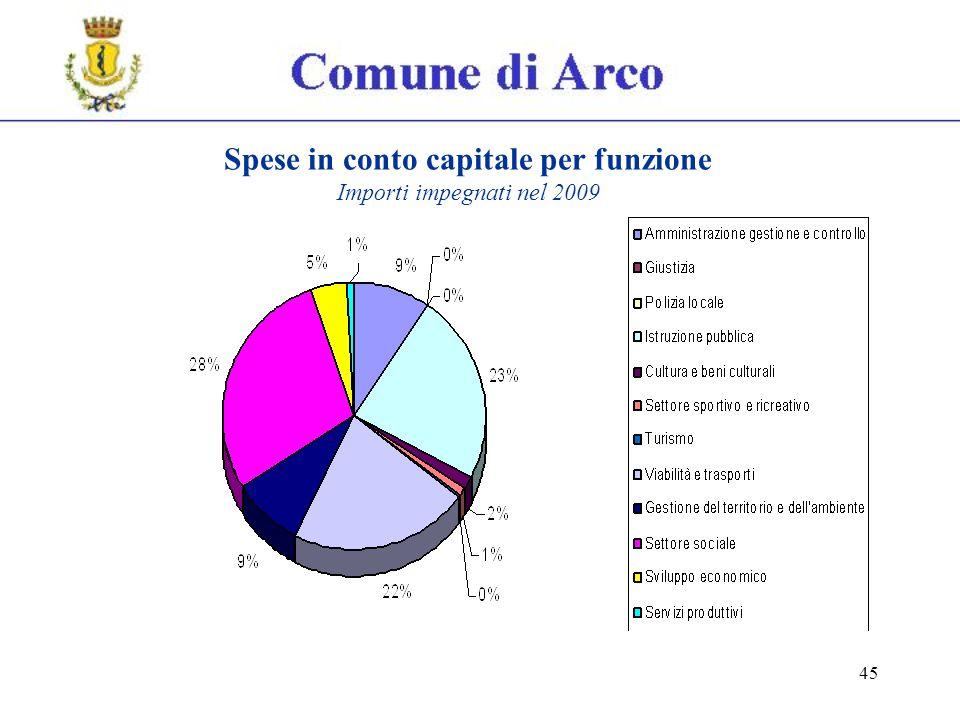 45 Spese in conto capitale per funzione Importi impegnati nel 2009