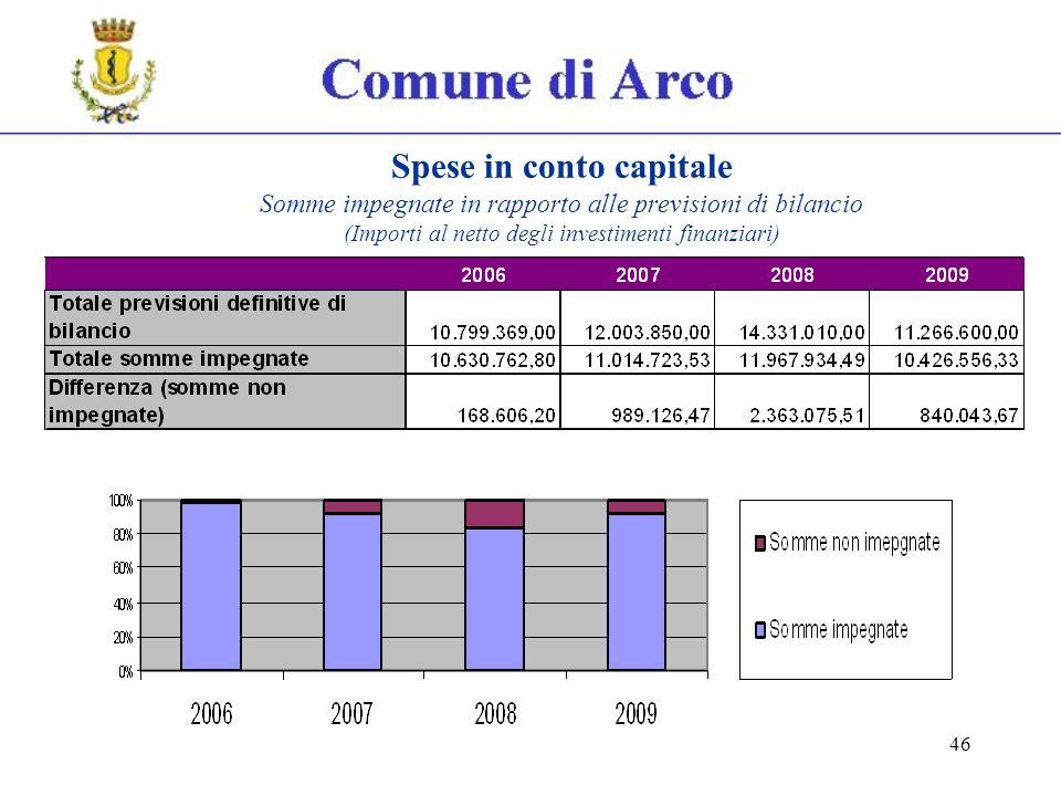 46 Spese in conto capitale Somme impegnate in rapporto alle previsioni di bilancio (Importi al netto degli investimenti finanziari)