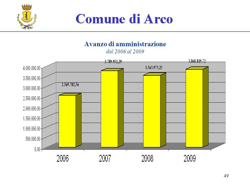 49 Avanzo di amministrazione dal 2006 al 2009