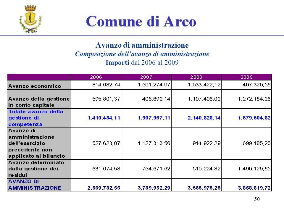 50 Avanzo di amministrazione Composizione dellavanzo di amministrazione Importi dal 2006 al 2009