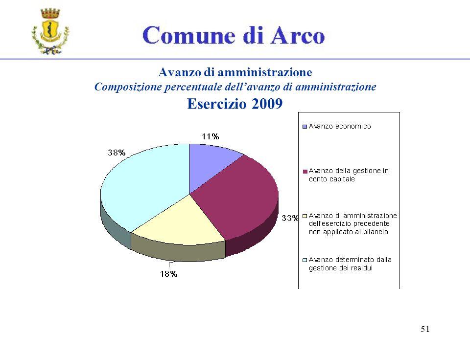 51 Avanzo di amministrazione Composizione percentuale dellavanzo di amministrazione Esercizio 2009