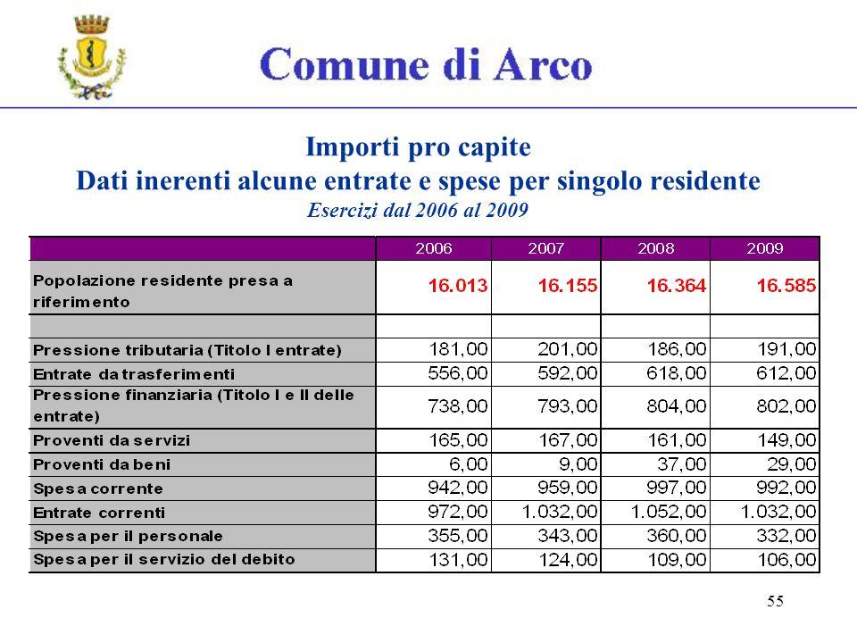 55 Importi pro capite Dati inerenti alcune entrate e spese per singolo residente Esercizi dal 2006 al 2009