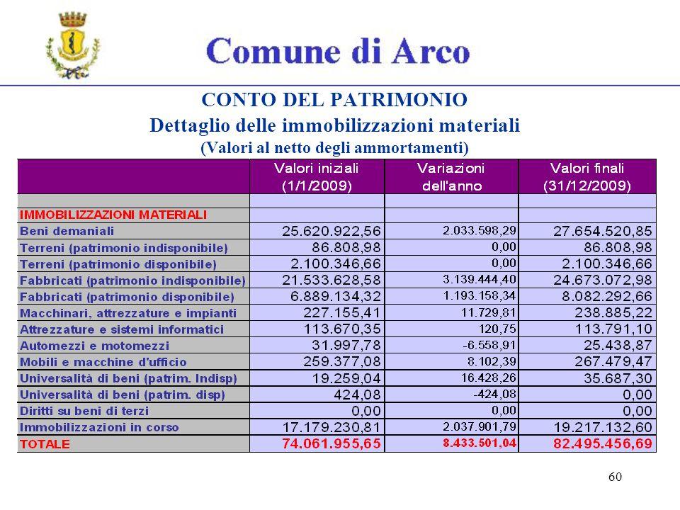60 CONTO DEL PATRIMONIO Dettaglio delle immobilizzazioni materiali (Valori al netto degli ammortamenti)