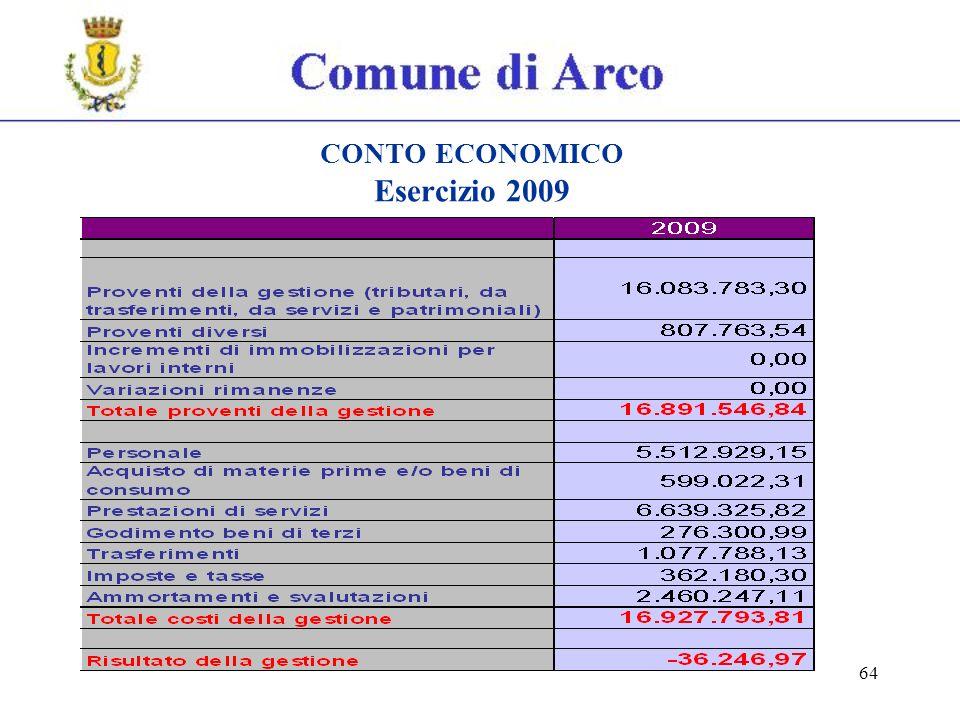 64 CONTO ECONOMICO Esercizio 2009