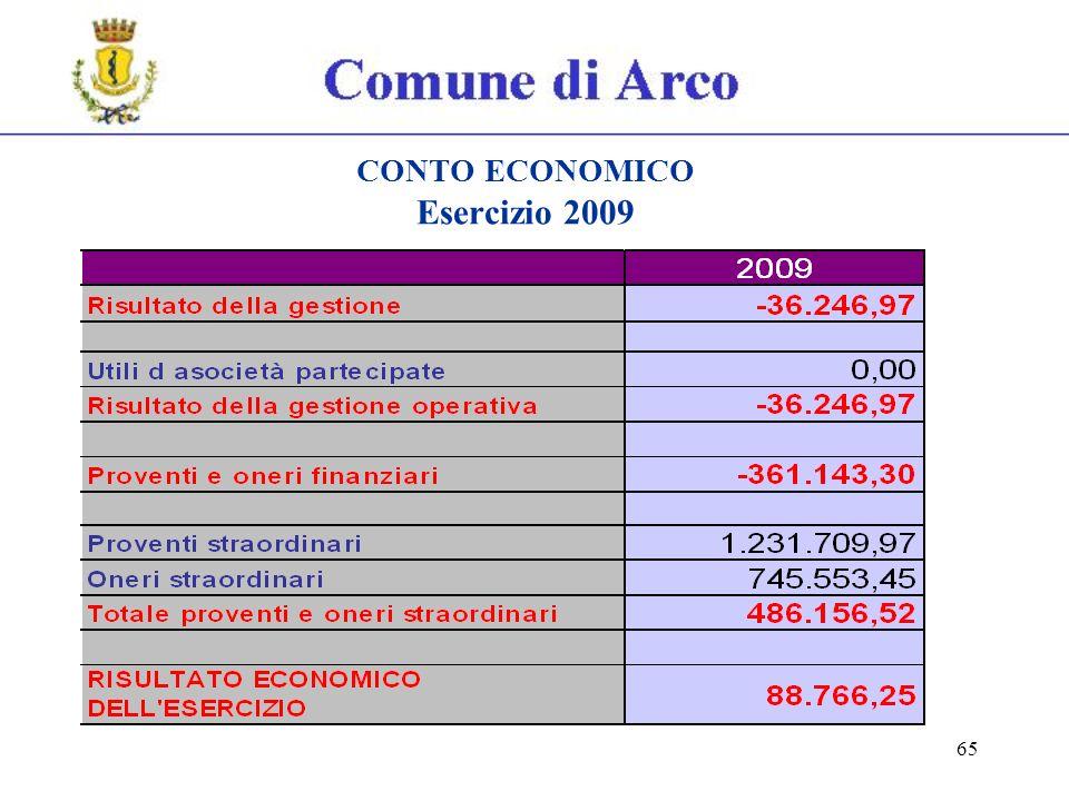 65 CONTO ECONOMICO Esercizio 2009