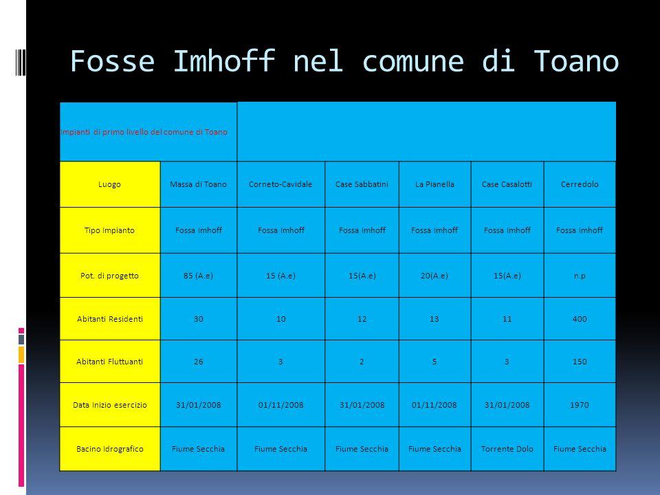 Fosse Imhoff nel comune di Toano Impianti di primo livello del comune di Toano LuogoMassa di ToanoCorneto-CavidaleCase SabbatiniLa PianellaCase CasalottiCerredolo Tipo ImpiantoFossa Imhoff Pot.