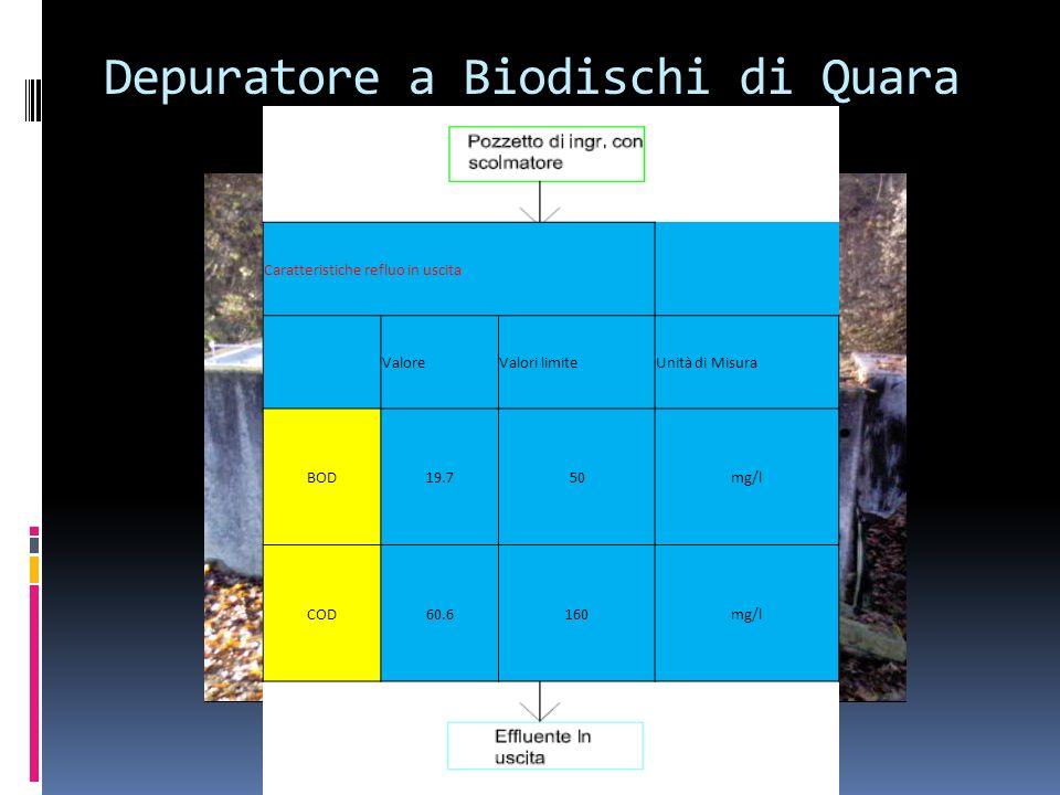 Depuratore a Biodischi di Toano Caratteristiche refluo in uscita ValoreValori limiteUnità di Misura BOD14.850mg/l COD65.4160mg/l