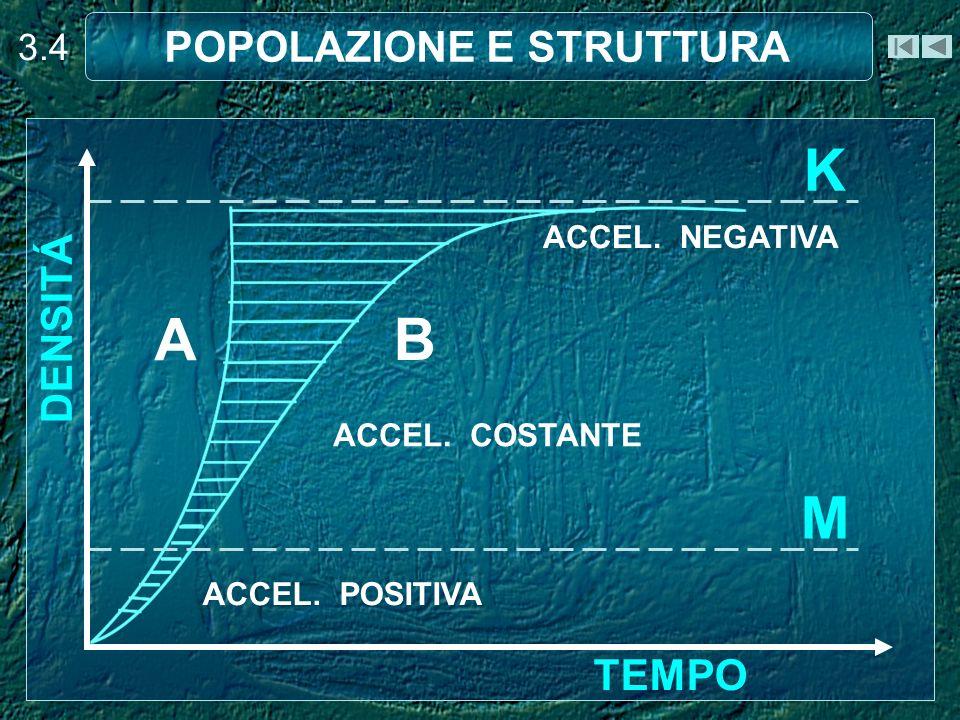 A) Nella curva di accrescimento esponenziale (o teorico), la densità della popolazione aumenta in modo rapido (esponenziale) perché si suppone che non esistano fattori limitanti (malattie, predazione, ecc.) e quindi tutti gli individui possono esprimere il massimo di natalità e il minimo di mortalità.