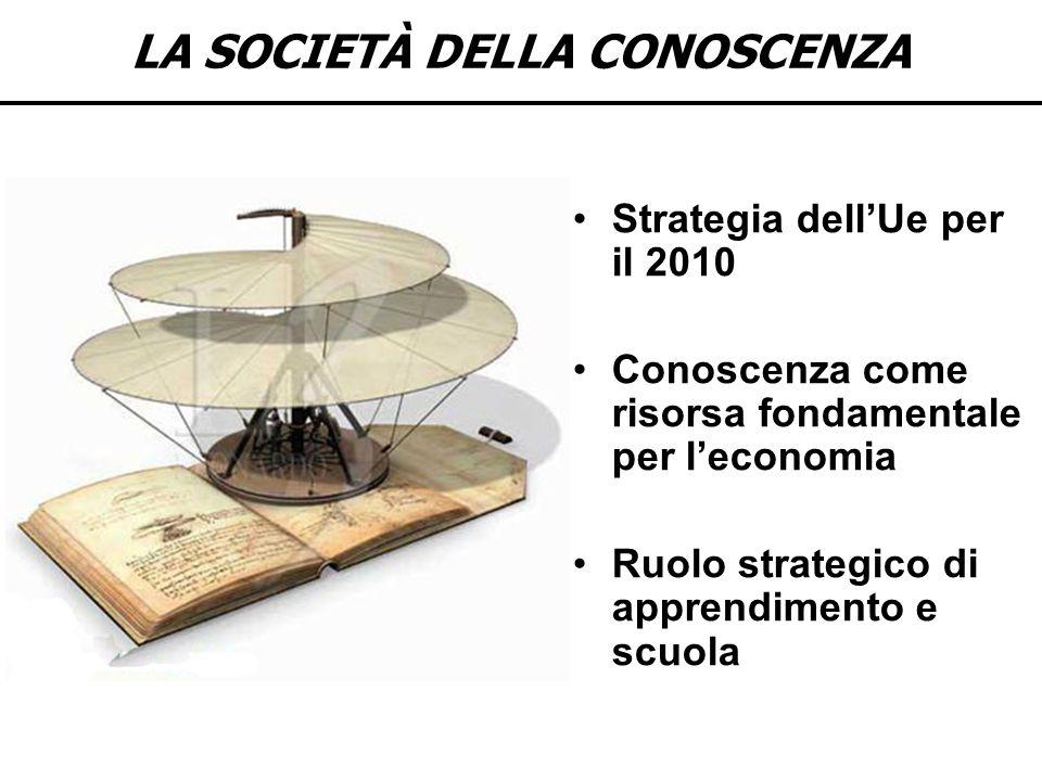 LA SOCIETÀ DELLA CONOSCENZA Strategia dellUe per il 2010 Conoscenza come risorsa fondamentale per leconomia Ruolo strategico di apprendimento e scuola