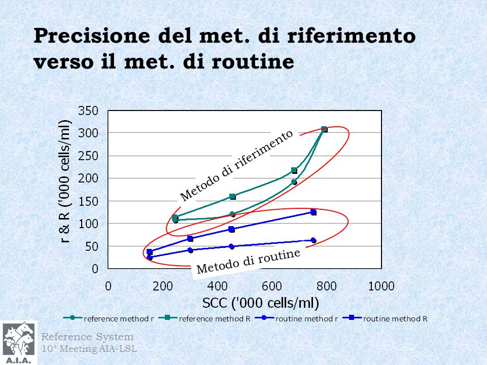 Reference System 10° Meeting AIA-LSL Precisione del met.