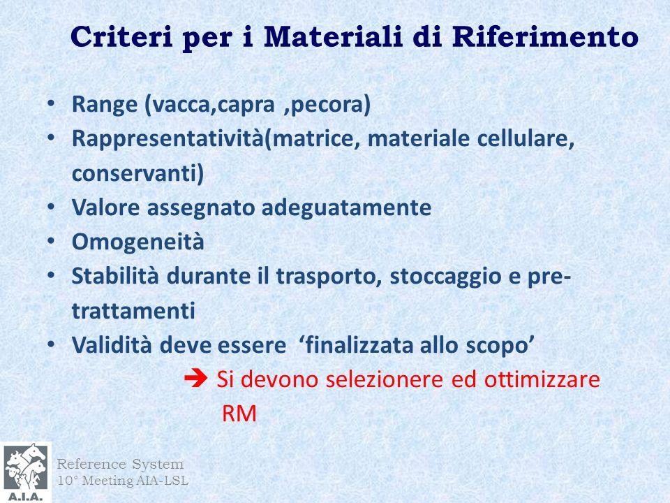Criteri per i Materiali di Riferimento Range (vacca,capra,pecora) Rappresentatività(matrice, materiale cellulare, conservanti) Valore assegnato adegua
