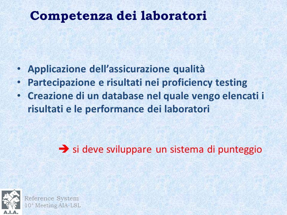 Competenza dei laboratori Reference System 10° Meeting AIA-LSL Applicazione dellassicurazione qualità Partecipazione e risultati nei proficiency testi