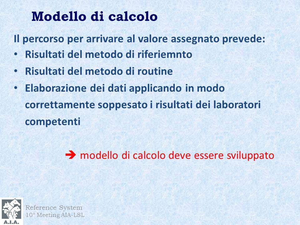 Modello di calcolo Reference System 10° Meeting AIA-LSL Il percorso per arrivare al valore assegnato prevede: Risultati del metodo di riferiemnto Risu