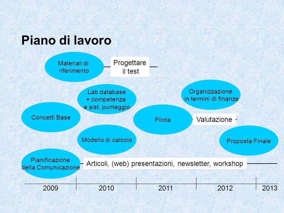 Articoli, (web) presentazioni, newsletter, workshop Piano di lavoro 20092011201220132010 Lab database + competenza e sist. punteggio Modello di calcol