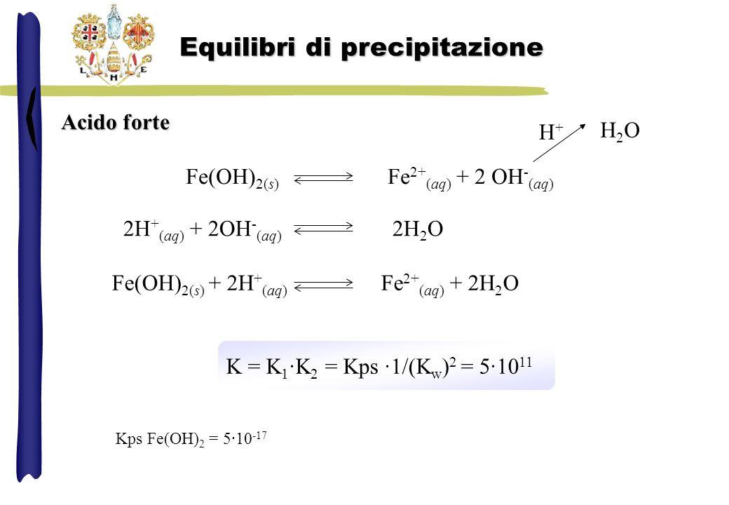 Acido forte Fe(OH) 2(s) Fe 2+ (aq) + 2 OH - (aq) H2OH2O H+H+ 2H + (aq) + 2OH - (aq) 2H 2 O Fe(OH) 2(s) + 2H + (aq) Fe 2+ (aq) + 2H 2 O K = K 1 ·K 2 =
