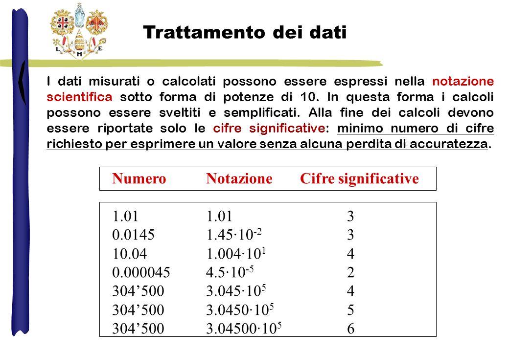 Trattamento dei dati NumeroNotazioneCifre significative 1.011.01 3 0.01451.45·10 -2 3 10.041.004·10 1 4 0.0000454.5·10 -5 2 3045003.045·10 5 4 3045003.0450·10 5 5 3045003.04500·10 5 6 I dati misurati o calcolati possono essere espressi nella notazione scientifica sotto forma di potenze di 10.