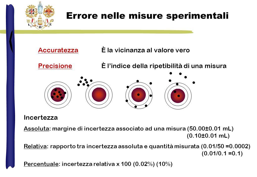 Accuratezza Precisione È la vicinanza al valore vero È lindice della ripetibilità di una misura Errore nelle misure sperimentali Incertezza Assoluta: margine di incertezza associato ad una misura (50.00±0.01 mL) (0.10±0.01 mL) Relativa: rapporto tra incertezza assoluta e quantità misurata (0.01/50 =0.0002) (0.01/0.1 =0.1) Percentuale: incertezza relativa x 100 (0.02%) (10%)