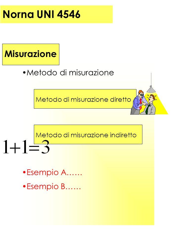 Norna UNI 4546 Misurazione Metodo di misurazione Metodo di misurazione diretto Metodo di misurazione indiretto Esempio A…… Esempio B……