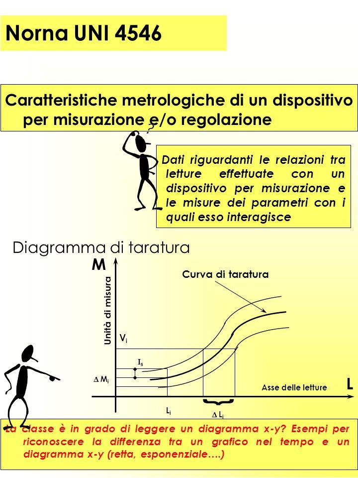 Caratteristiche metrologiche di un dispositivo per misurazione e/o regolazione Dati riguardanti le relazioni tra letture effettuate con un dispositivo per misurazione e le misure dei parametri con i quali esso interagisce La classe è in grado di leggere un diagramma x-y.