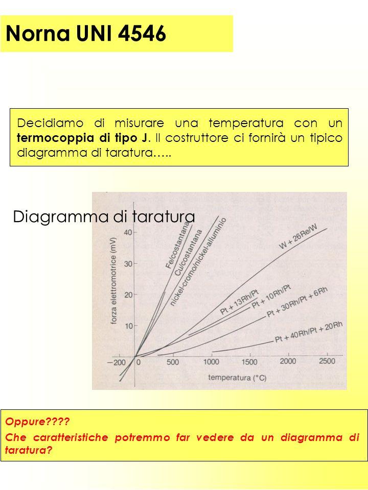 Parte I (introduzione) 20 Decidiamo di misurare una temperatura con un termocoppia di tipo J.
