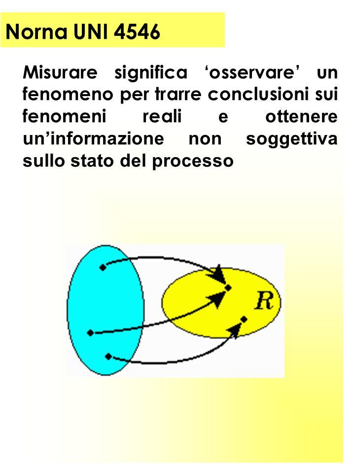 Norna UNI 4546 Misurare significa osservare un fenomeno per trarre conclusioni sui fenomeni reali e ottenere uninformazione non soggettiva sullo stato del processo