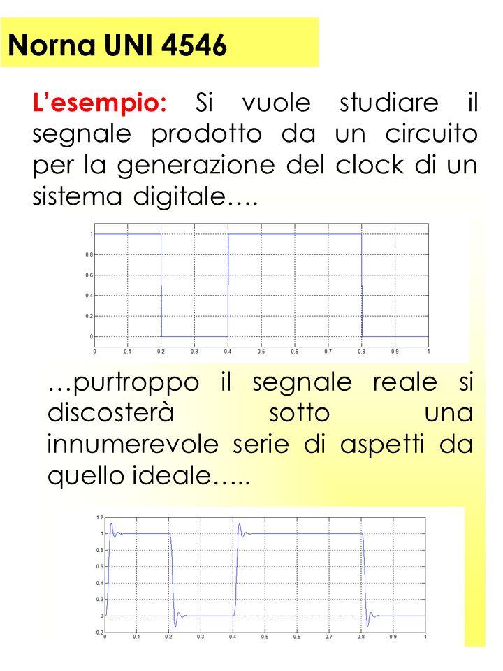 Norna UNI 4546 Lesempio: Si vuole studiare il segnale prodotto da un circuito per la generazione del clock di un sistema digitale….