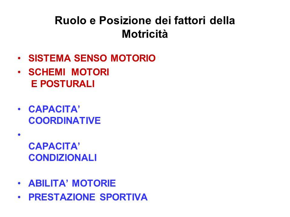 Ruolo e Posizione dei fattori della Motricità SISTEMA SENSO MOTORIO SCHEMI MOTORI E POSTURALI CAPACITA COORDINATIVE CAPACITA CONDIZIONALI ABILITA MOTO