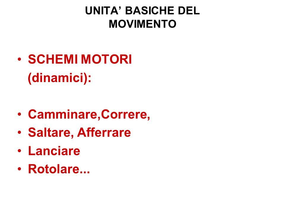 UNITA BASICHE DEL MOVIMENTO SCHEMI MOTORI (dinamici): Camminare,Correre, Saltare, Afferrare Lanciare Rotolare...