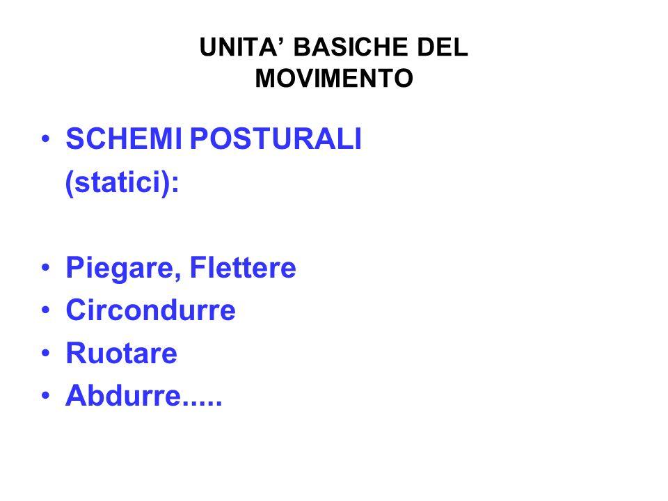 UNITA BASICHE DEL MOVIMENTO SCHEMI POSTURALI (statici): Piegare, Flettere Circondurre Ruotare Abdurre.....
