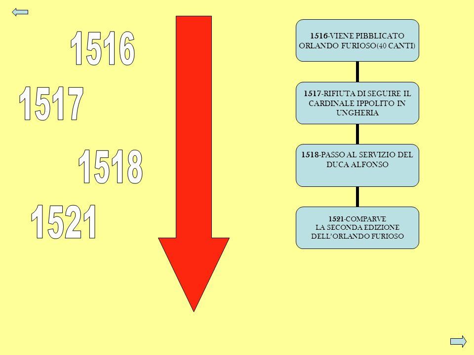 1516-VIENE PIBBLICATO ORLANDO FURIOSO(40 CANTI) 1517-RIFIUTA DI SEGUIRE IL CARDINALE IPPOLITO IN UNGHERIA 1518-PASSO AL SERVIZIO DEL DUCA ALFONSO 1521
