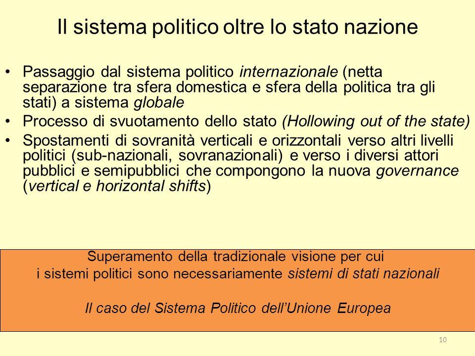 Il sistema politico oltre lo stato nazione Passaggio dal sistema politico internazionale (netta separazione tra sfera domestica e sfera della politica