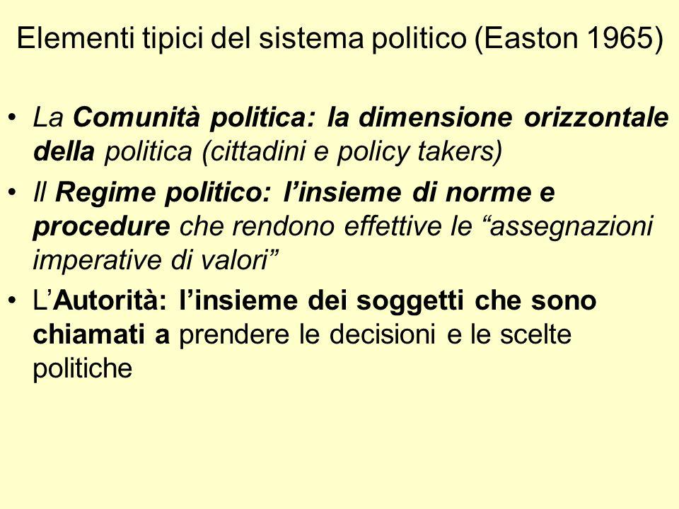Elementi tipici del sistema politico (Easton 1965) La Comunità politica: la dimensione orizzontale della politica (cittadini e policy takers) Il Regim