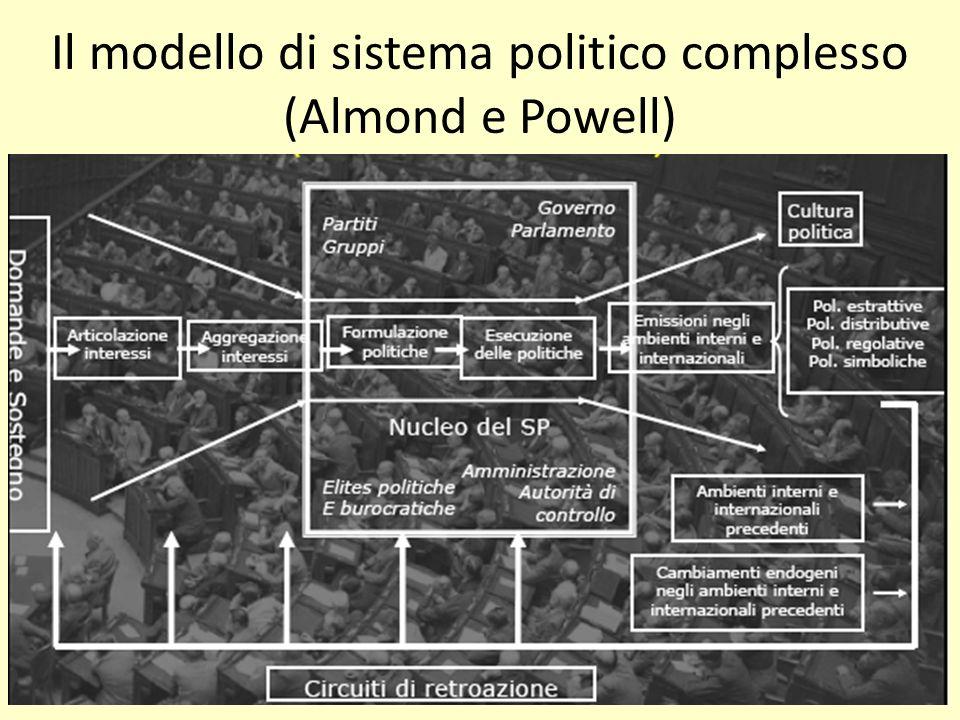 Il modello di sistema politico complesso (Almond e Powell) Luca VerzichelliSistema Politico italiano
