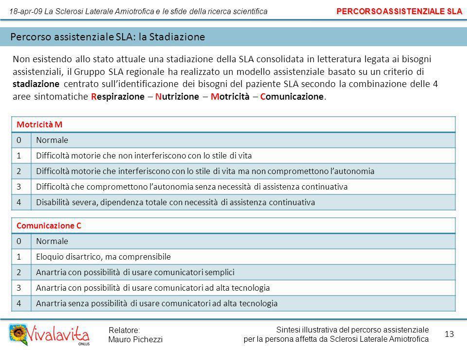 Sintesi illustrativa del percorso assistenziale per la persona affetta da Sclerosi Laterale Amiotrofica 13 Relatore: Mauro Pichezzi Percorso assistenz