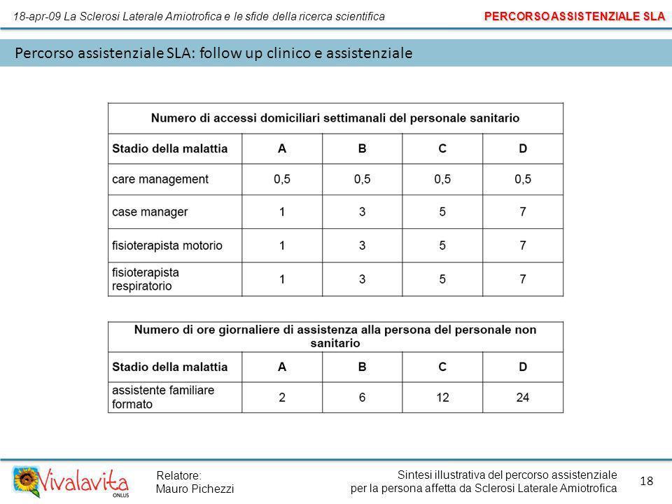Sintesi illustrativa del percorso assistenziale per la persona affetta da Sclerosi Laterale Amiotrofica 18 Relatore: Mauro Pichezzi Percorso assistenz
