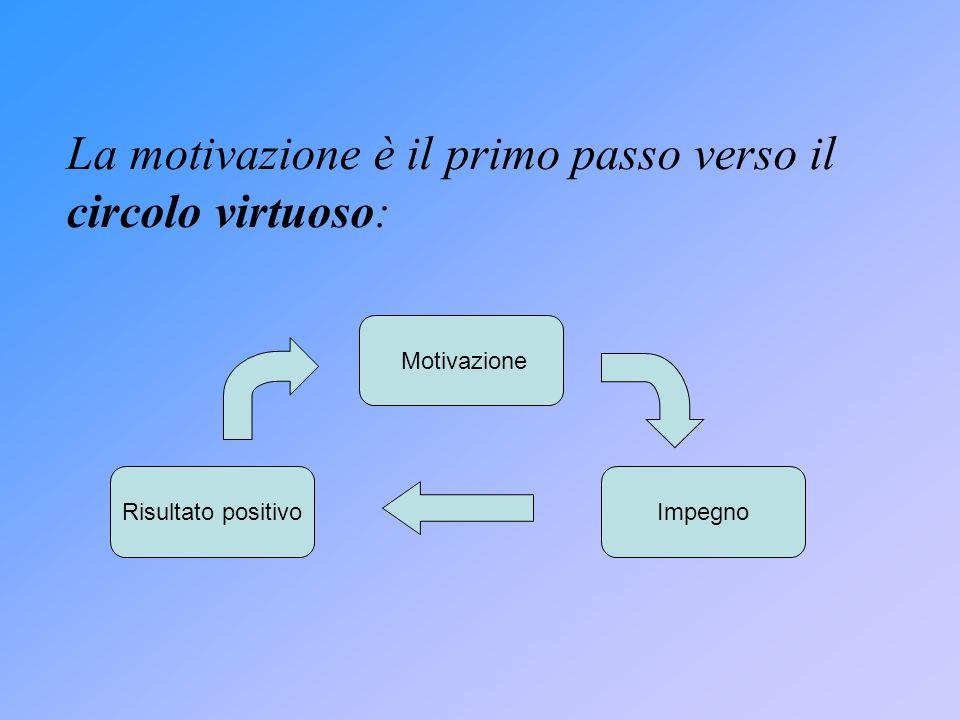 La motivazione è il primo passo verso il circolo virtuoso: Motivazione ImpegnoRisultato positivo