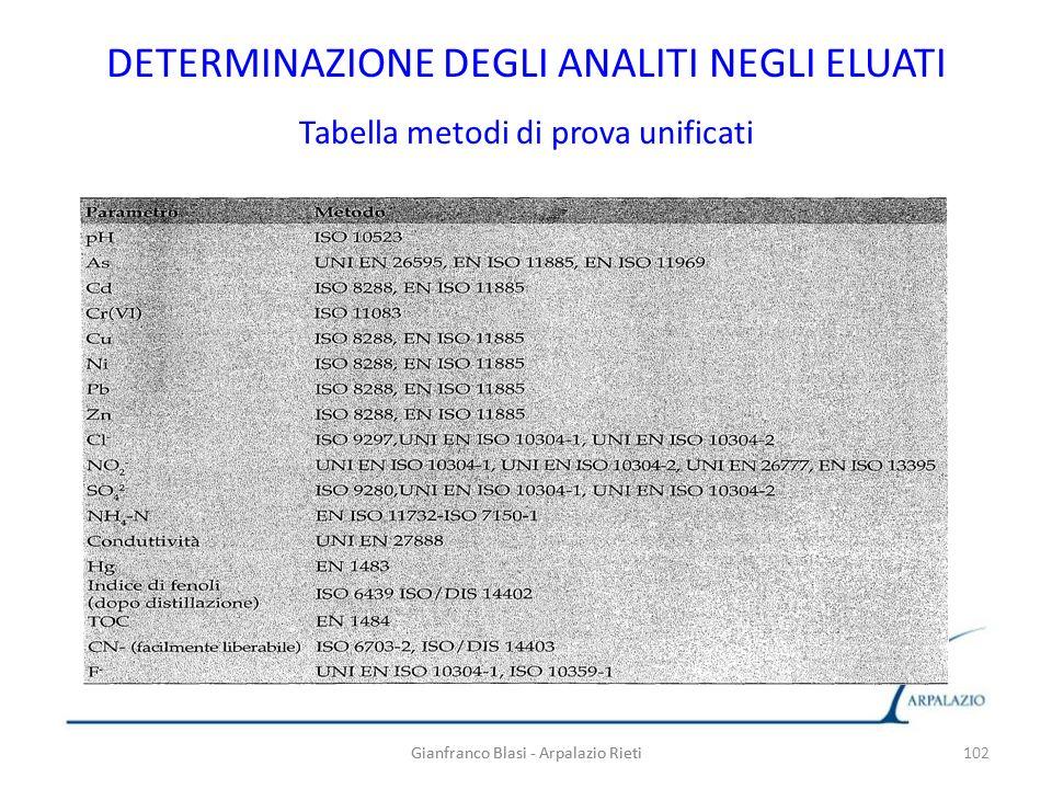 Gianfranco Blasi - Arpalazio Rieti 102 DETERMINAZIONE DEGLI ANALITI NEGLI ELUATI Tabella metodi di prova unificati