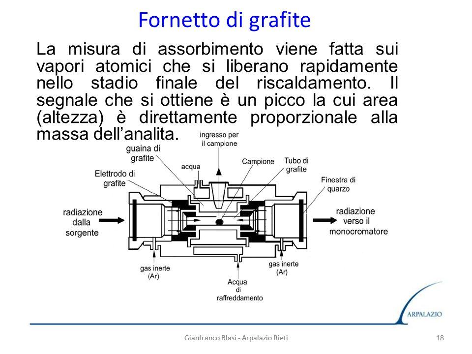 Gianfranco Blasi - Arpalazio Rieti 18 Fornetto di grafite La misura di assorbimento viene fatta sui vapori atomici che si liberano rapidamente nello s