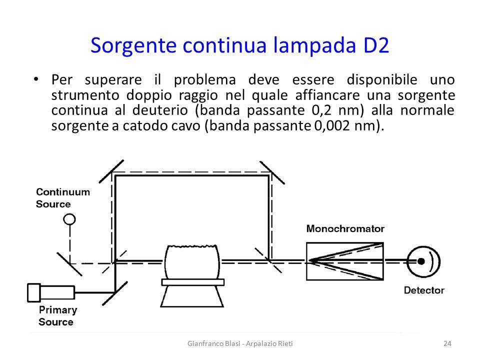 Gianfranco Blasi - Arpalazio Rieti 24 Sorgente continua lampada D2 Per superare il problema deve essere disponibile uno strumento doppio raggio nel qu