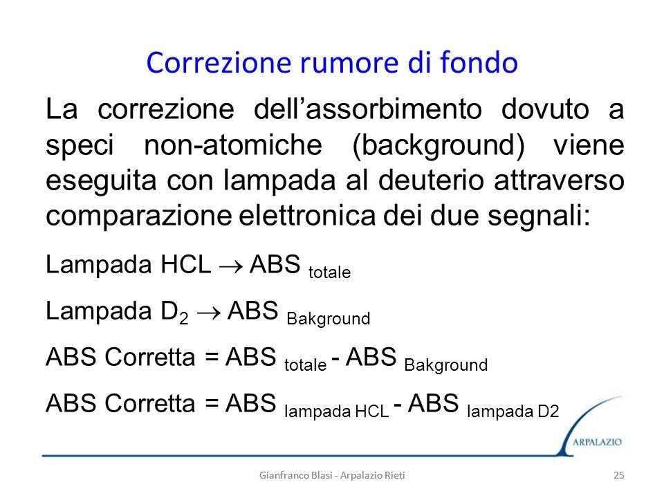 Gianfranco Blasi - Arpalazio Rieti 25 La correzione dellassorbimento dovuto a speci non-atomiche (background) viene eseguita con lampada al deuterio a